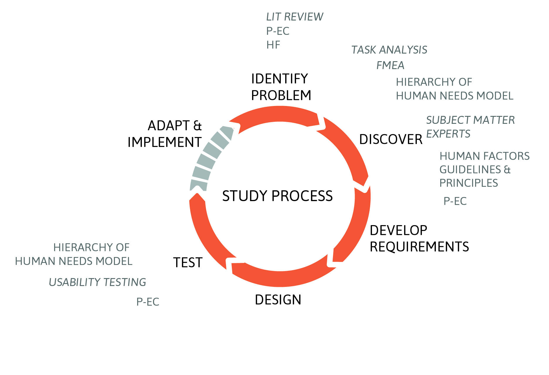 methodology in a dissertation Methodology | student resources | variables f you are on this path, you have decide that the overall design of your project will take a quantitative approach as described before in elements of the proposal, there are four main types of quantitative.